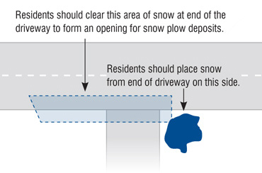 Snow removal diagram